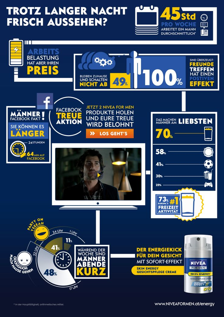 Animierte, interaktive Infografik für NIVEA MEN