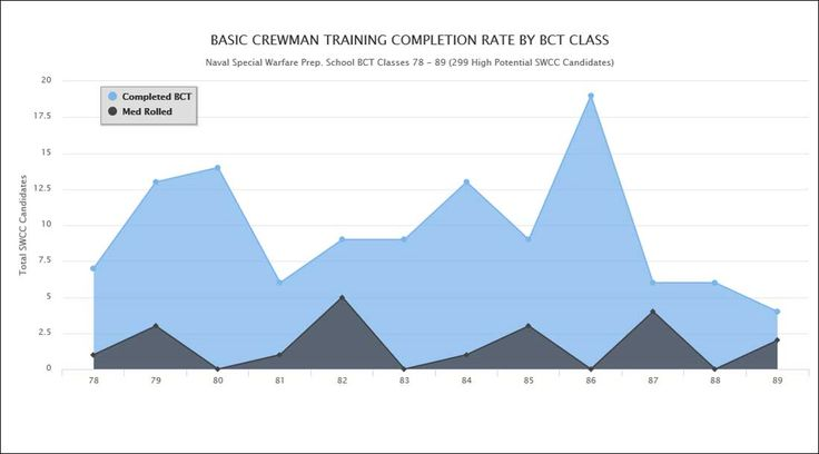A Naval Special Warfare study shows the speeds, reps and distances that correlate to BCT success. The graphs in the statistical model show the boundaries of smart training.