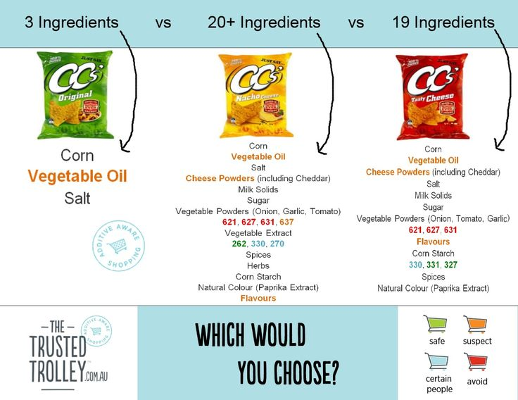 Why you should NOT eat flavoured Corn Chips. Check out www.thetrustedtrolley.com.au for more information on the additives in these products.