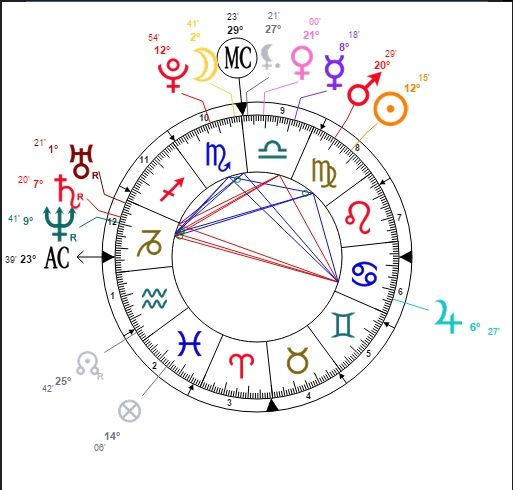 Let's see if I got it: I'm a Virgo, ascendent Capricorn, with my Moon in Scorpio, Venus and Mercury in Libra, Mars in Virgo, and Lilith in Aquarius... does this counts as nature?