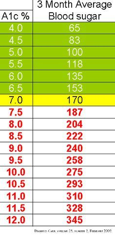 Best 25+ High glucose levels ideas on Pinterest   Low glucose ...