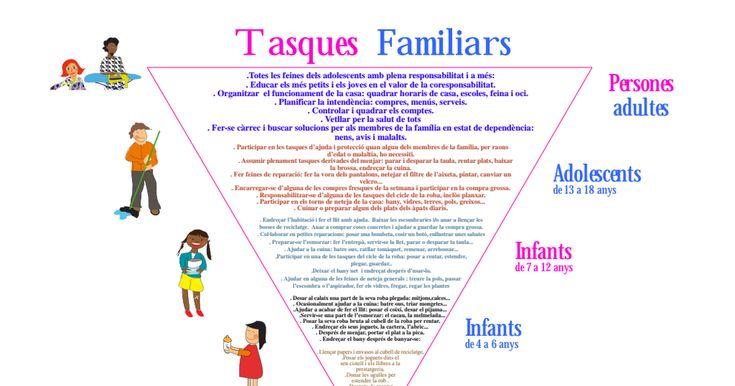 piramide-de-les-tasques-familiars.pdf