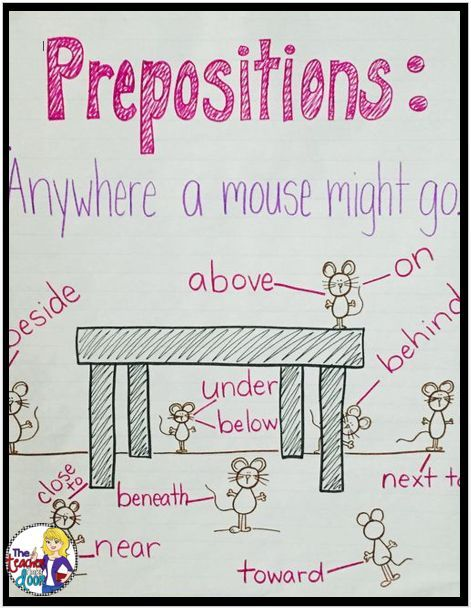 Prepositions Anchor Chart. For more anchor charts visit: https://www.pinterest.com/eclearning/elementary-anchor-charts/