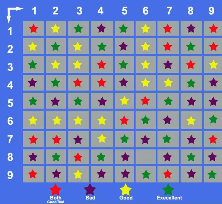Numerology Compatibility Table
