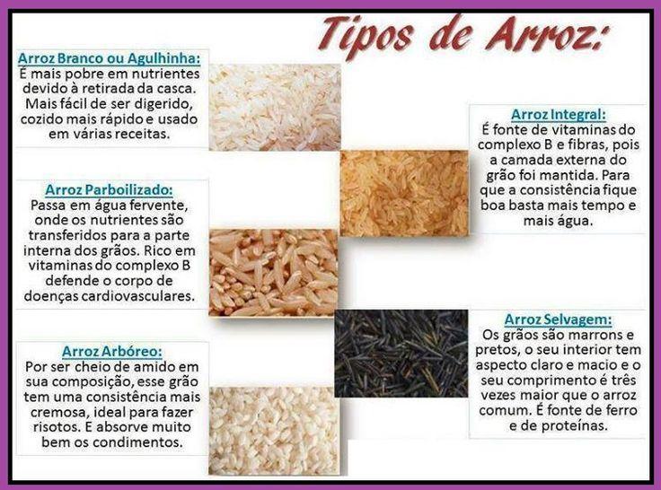 Tipos de arroz fichas nutricionais r a e dukan for Cocinar 6 tipos de arroz