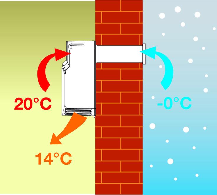 7 migliori immagini braccialetti identificativi su - Scambiatori di calore aria aria casa ...