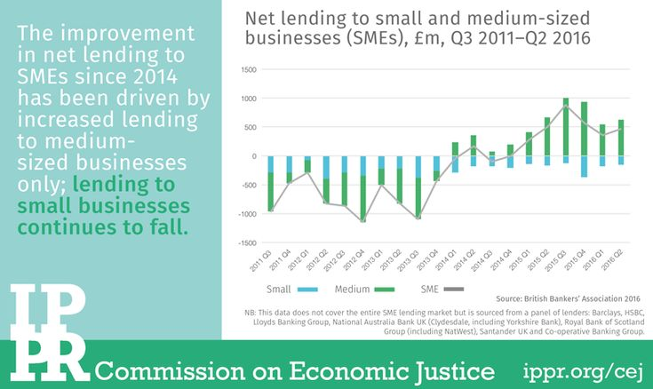 Chart of the month: Lending to small businesses continues to fall | IPPR | Small business. Chart. Business