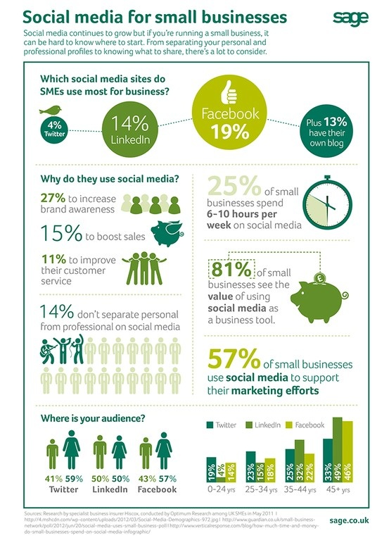 Which social media sites do small businesses use? Find out in the infographic.