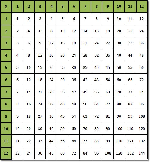 All worksheets multiplication 0 12 worksheets for Multiplication table 0 12