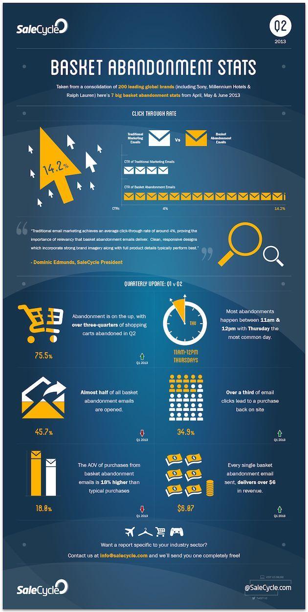 Customer Behavior - Online Shopping Cart Abandonment Rates [Infographic] : MarketingProfs Article