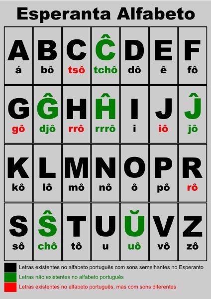 File:Esperanta alfabeto -pt.svg