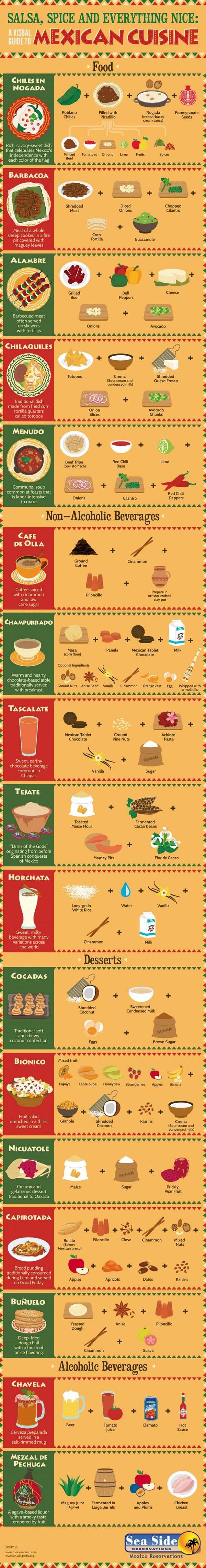 A Visual Guide To Mexican Cuisine - DesignTAXI.com Pretty close... but it isn't right at all... still it's cute :)