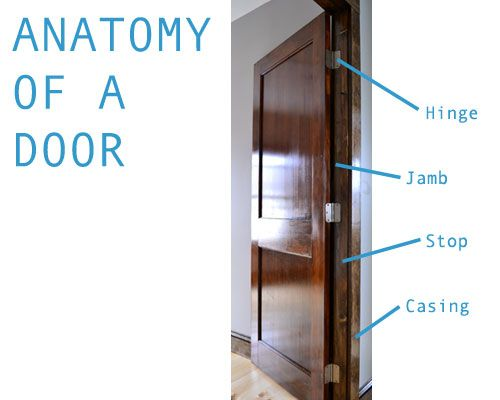 Anatomy Of An Installed Door Angie S Roost Projects