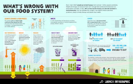 Let's work for a more just, sustainable, and less speculatively based food system!