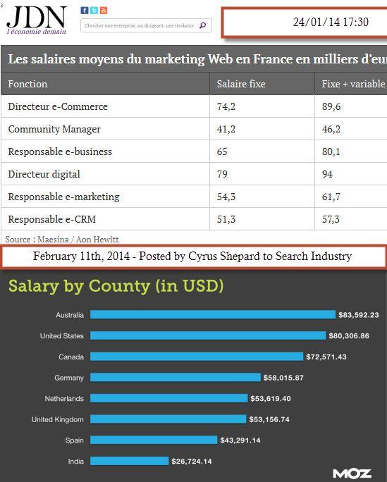 Les salaires moyens du marketing Web en France en milliers d'euros Versus ceux d'autres pays comme le Canada/US