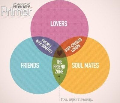 40 best venn diagrams images on pinterest venn diagrams funniest friend zone venn diagram source http ccuart Choice Image
