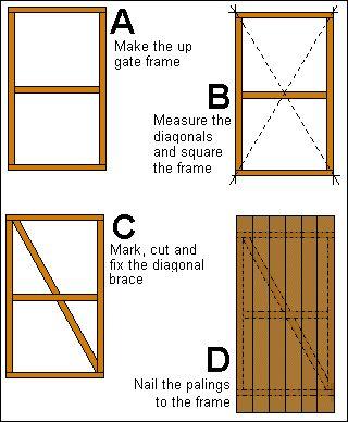 DIY wooden gate frames.                                                                                                                                                                                 More