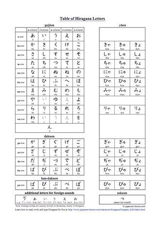 Pinterestu0027teki 25u0027den fazla en iyi Hiragana chart fikri - hiragana alphabet chart