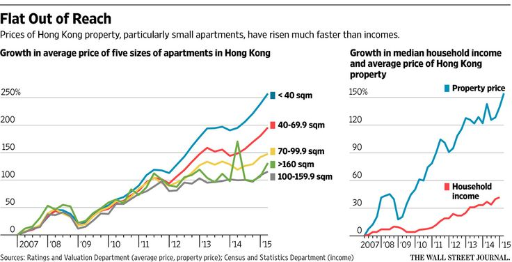 In Hong Kong, the Apartments Are Fit for a Mosquito - WSJ