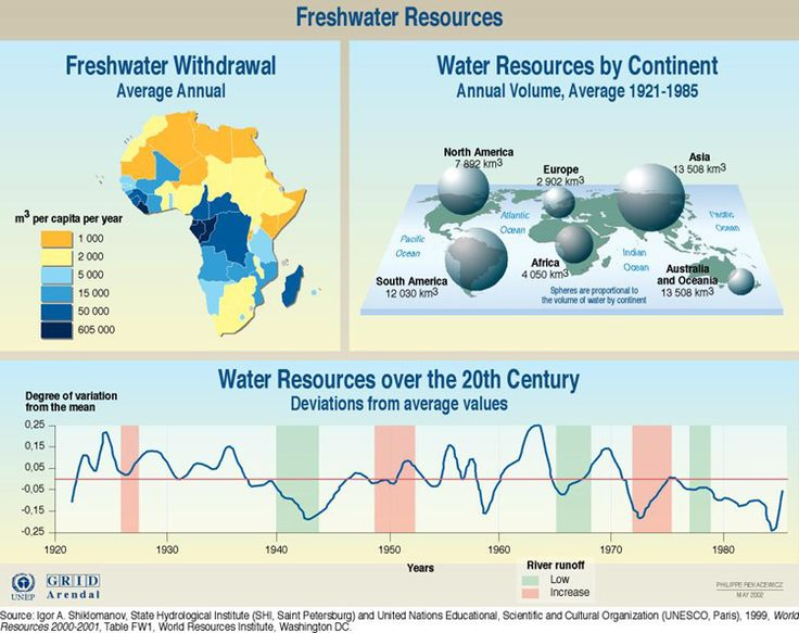 Agriculture and water resource is the best investment for next 10 years