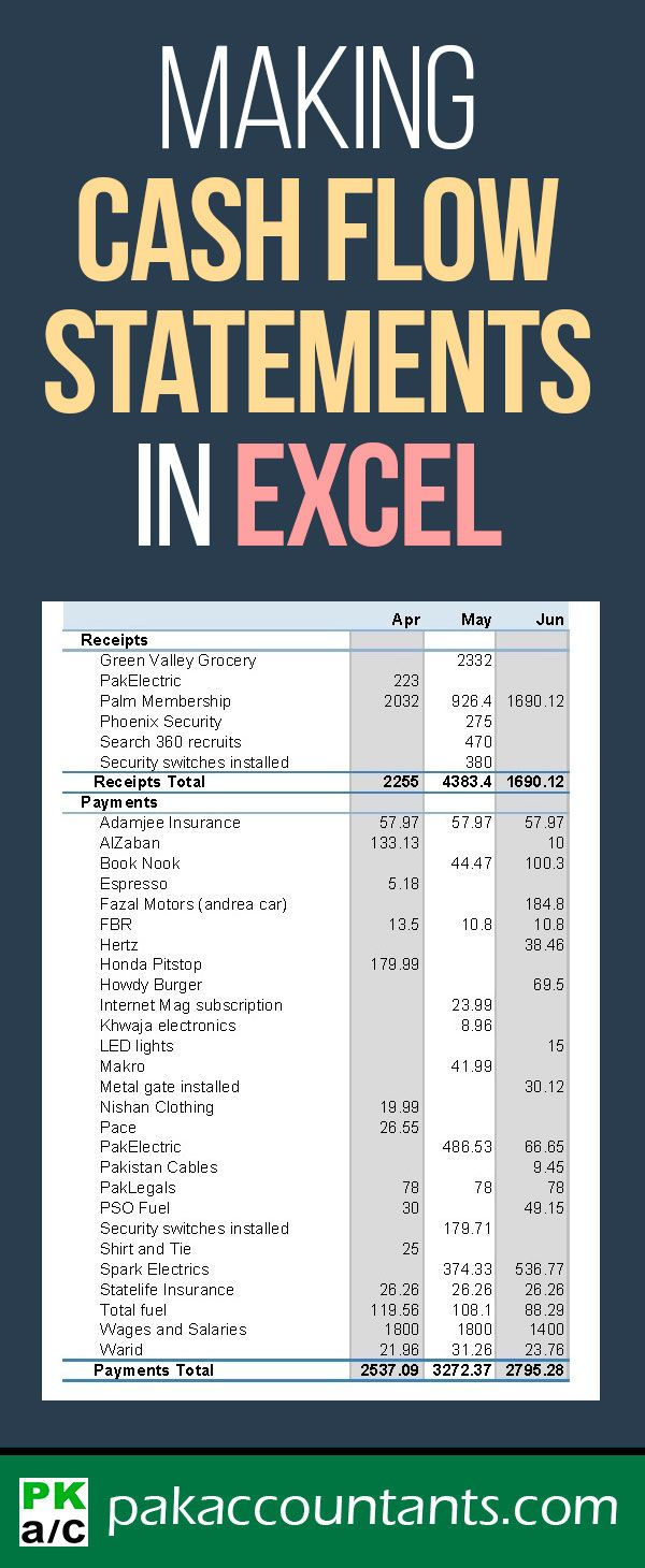 Making Cash Flow Summary In Excel Using Pivot Tables With Data On Multiple Worksheets Pakaccountants Com Excel Tutorials Microsoft Excel Tutorial Making Cash