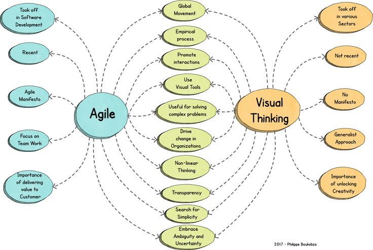 Visual Mapping: About Agile and Visual Thinking