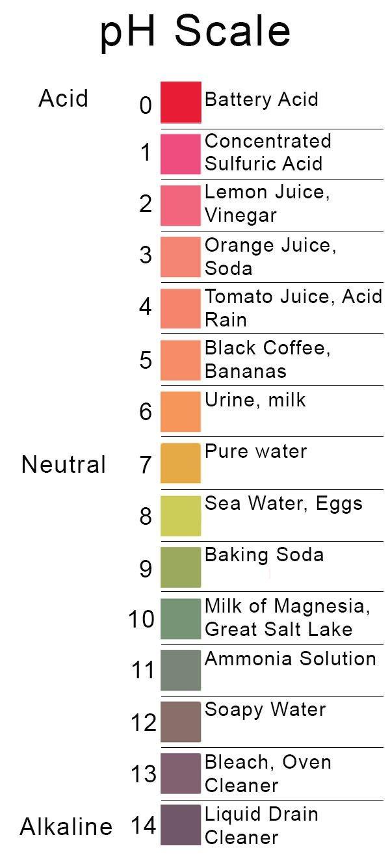 pH scale, pH 1-14, acids, bases