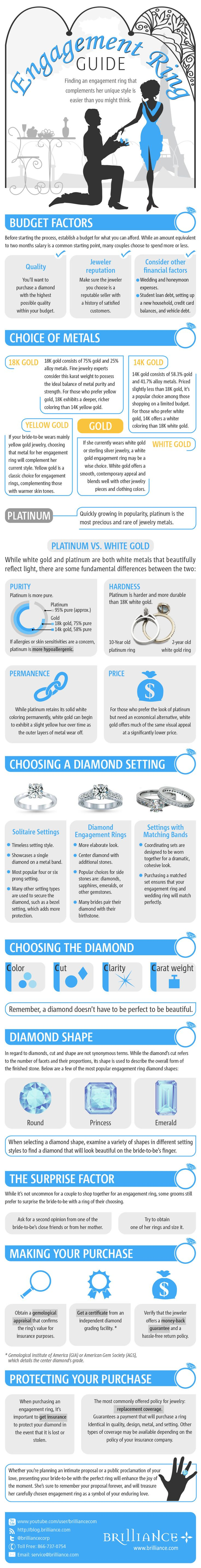engagement ring guide ring guide infograph