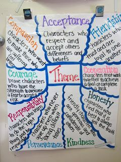 Themes in books anchor chart.  Great to take read alouds to the next level.