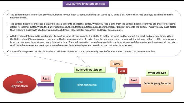 ramram43210,J2EE,Java,java tutorial,java tutorial for beginners,java tutorial for beginners with examples,java programming,java programming tutorial,java video tutorials,java basics,java basic tutorial,java basics for beginners,java interview questions and answers,java basic concepts,java basics tutorial for beginners,java io,java io tutorial,java io streams,java io streams tutorial,java inputstream,inputstream in java,bufferedinputstream java