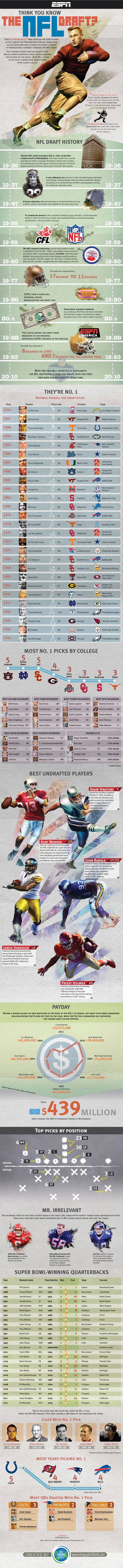 Fun Infographic #DraftDay 2012...A great history of the NFL Draft from ESPN #socialmedia