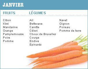 Périodes de récolte et de consommation des légumes et fruits de saison en France / MesCoursesPourLaPlanète.com