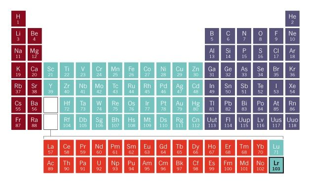 Isotopes \ Radiation STEM - Physical Science Pinterest - new periodic table with atomic mass and isotopes
