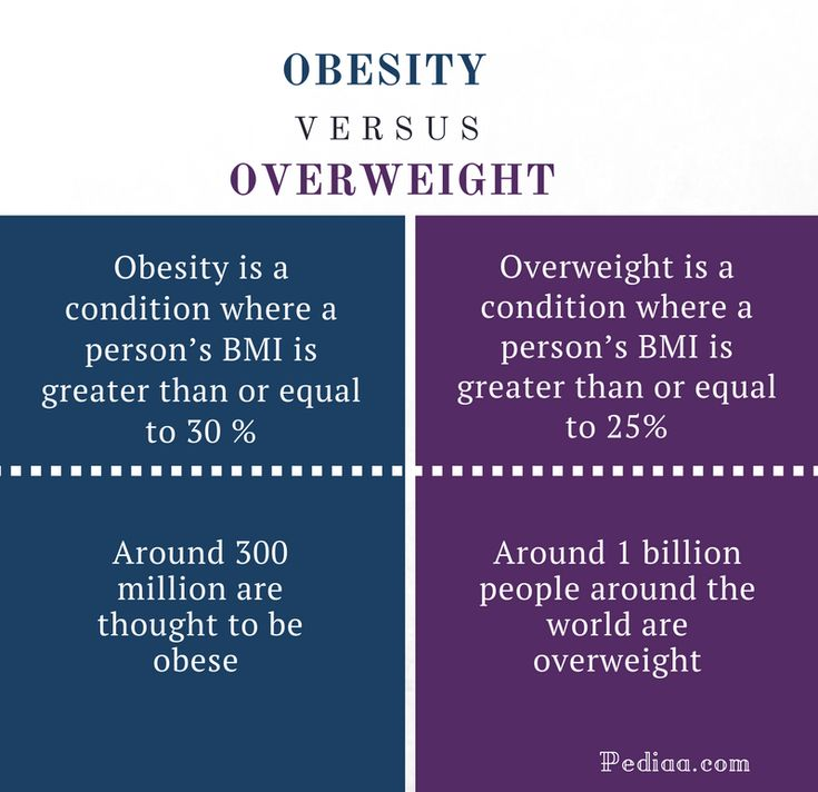Difference Between Obesity and Overweight | Definition, Causes, Effects