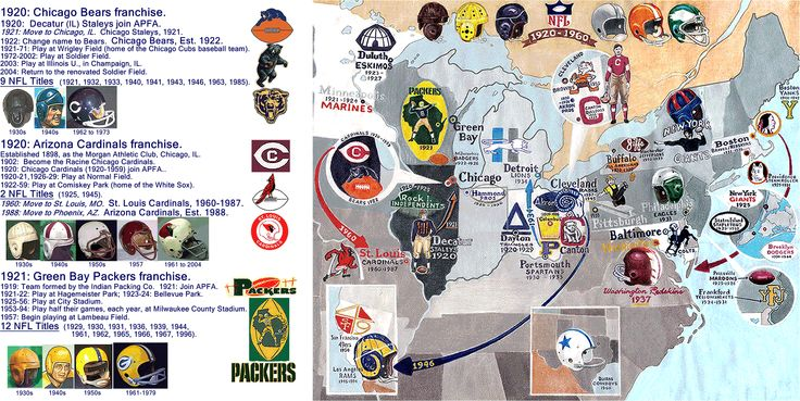 Map of Original NFL teams' locations, 1920-1960.