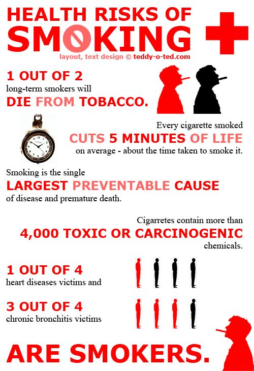 Health risk associated with smoking | Here are more of the health risks associated with smoking:
