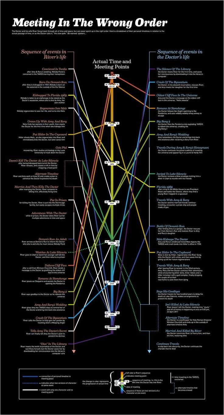 Doctor Who: River's timeline and the doctor's, meeting points in respect to linear time. Glad this is finally explained! I always had trouble with their timelines because it's so timey wimey!