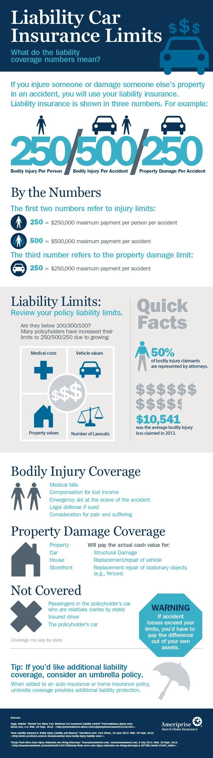 Have you adjusted your liability car insurance limits? This infographic explains the coverage available per person, per accident and property damage.