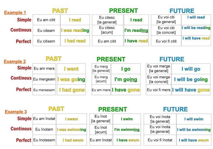 Pentru a utiliza corect timpurile verbale în limba engleză cel mai simplu este să îi simţi la nivel intuitiv, iar pentru asta folosiţi fraze traduse cu exactitate. Chiar şi în limba noastră se pot evidenția timpuri verbale care sunt echivalente cutimpurile în engleză precum Timp simplu, Timp continuu, Timp perfect. Încercați să observați diferențele dintre cele 3 forme ale timpul trecut în limba română: Eu am ascultat Eu ascultam Eu ascultasem În primul caz este vorba deSimple. Al doilea…