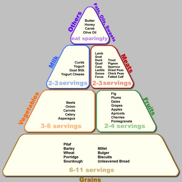 Biblical Food Pyramid Bible Food Biblical Diet Food Pyramid