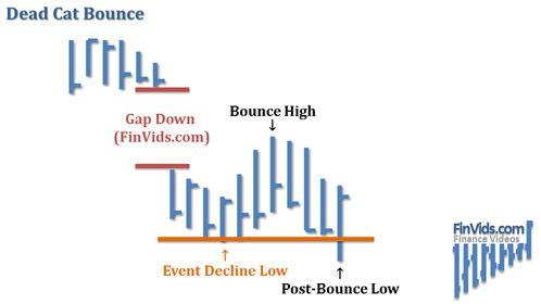 Video of Dead Cat Bounce Chart Pattern