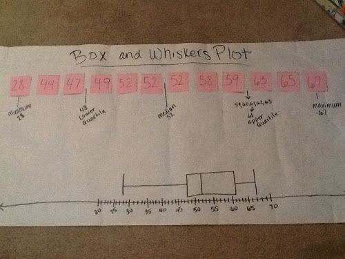 Journal Wizard: Group activity on box and whisker plots