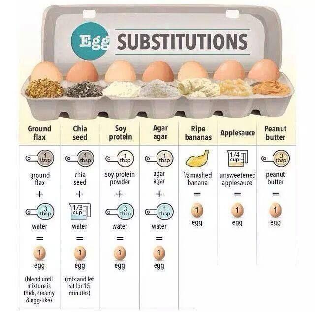 Goede vervangingen voor ei