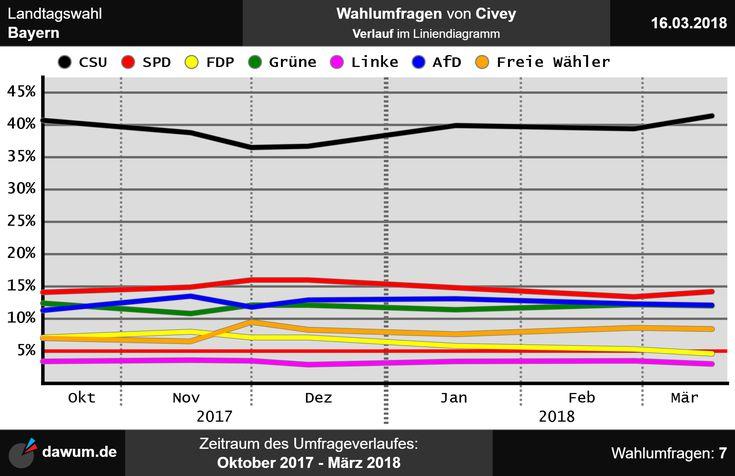 #Umfrageverlauf: #Wahlumfragen #Bayern #Civey (bis zum 16.03.18) -> https://dawum.de/Bayern/Civey/2018-03-16/ | #Sonntagsfrage #Landtagswahl #Landtag #ltwby