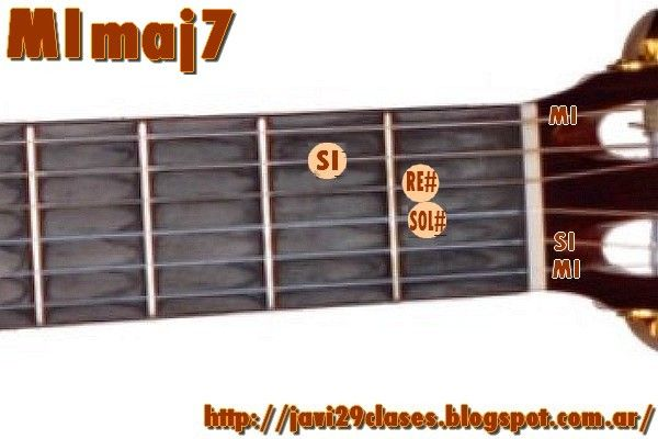 acorde guitarra MImaj7 = Emaj7