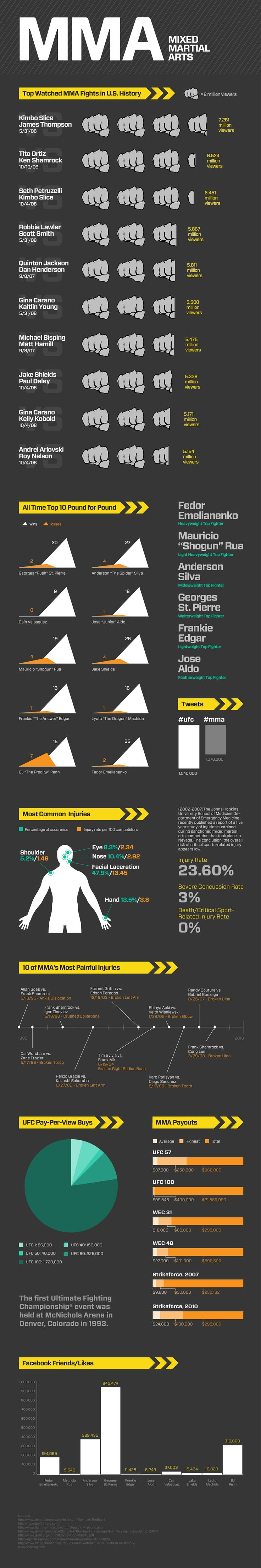 #Infographic: MMA By The Numbers