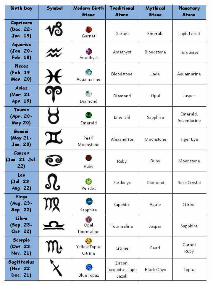 Modern & Traditional Birthstone Chart