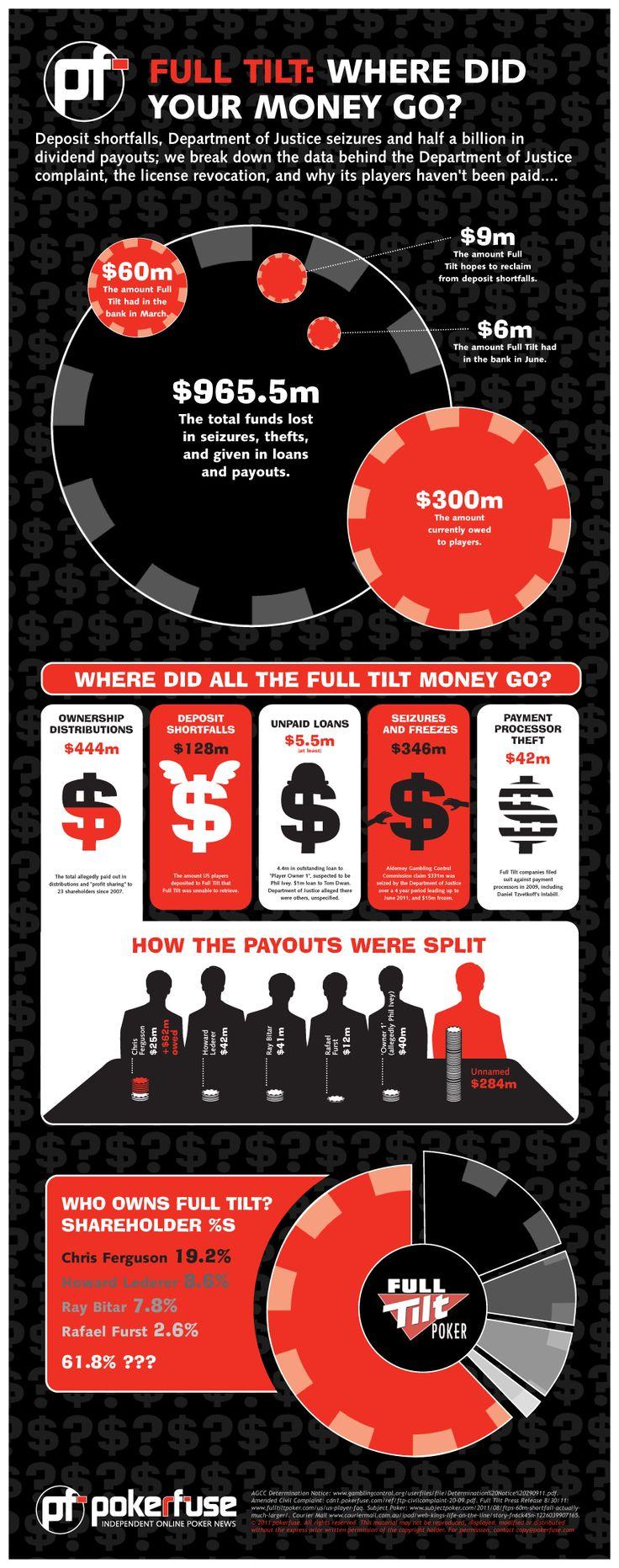 Full Tilt Where Did Your Money Go? Full tilt poker