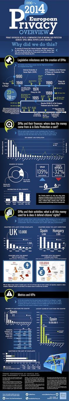1980-2014 European Privacy Overview