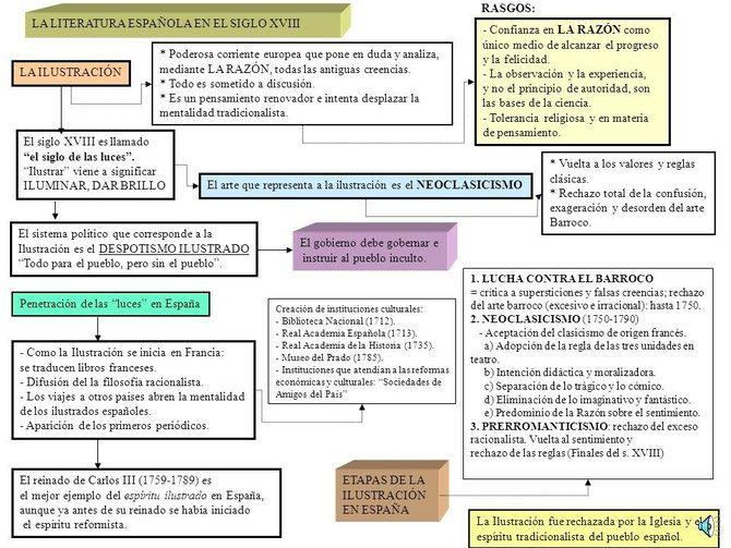 Esquema sobre la literatura española en el siglo XVIII.